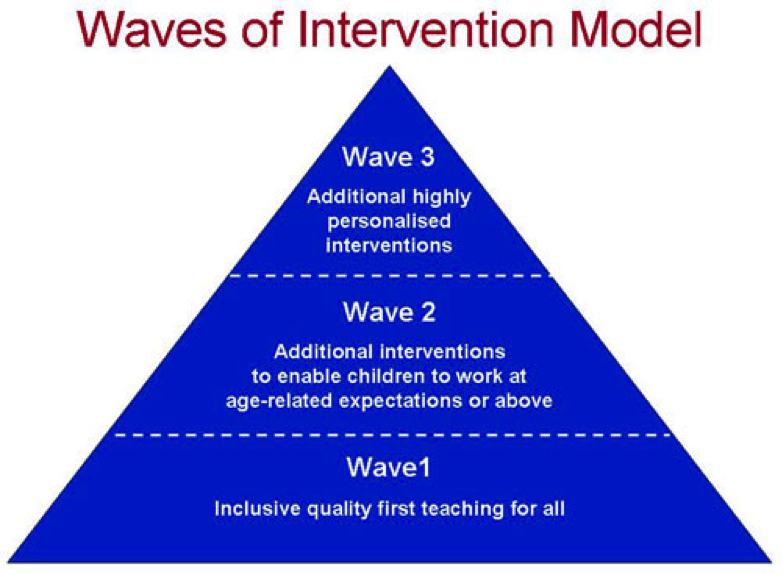 waves_of_intervention_model